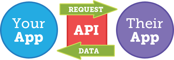 Konsep API (Application Programming Interface)