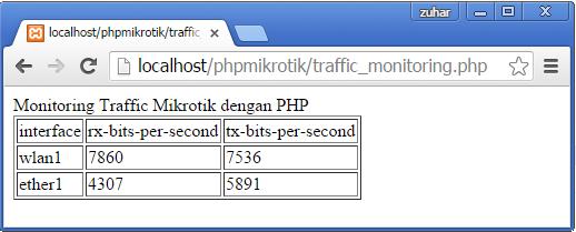Output Monitoring Bandwidth pada Router MikroTik dengan PHP