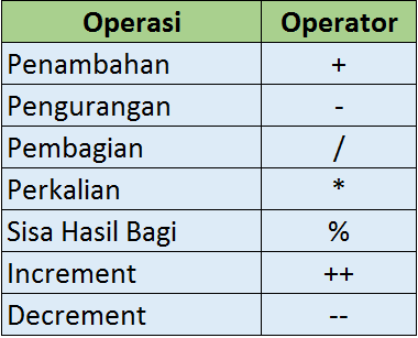 Mengenal operator pada PHP